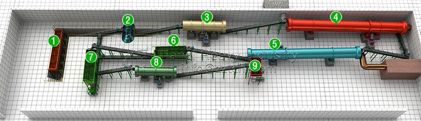 npk fertilizer production  https://www.thefertilizermachine.com/production-line/npk-fertilizer-production-line.html
